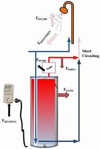 Hot Water Recirculation System  Recirc   A Hot Water Recirculation