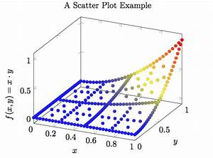 How To Use Pgfplots In Latex