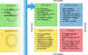 Online Strategic Analysis Tool