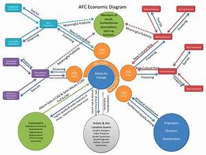 Artists For Change Economic Diagram