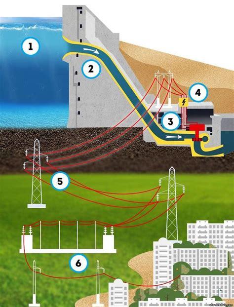 Преимущества и недостатки солнечных энергоцентров . Энергия