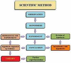 Scientific method - Conservapedia