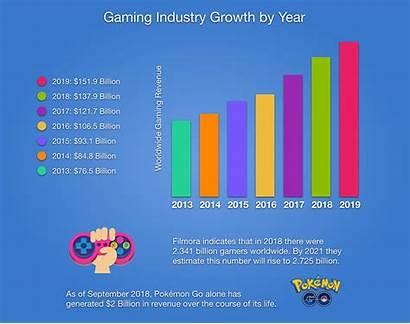 Gaming Games Children Statistics Playing Steam Growth
