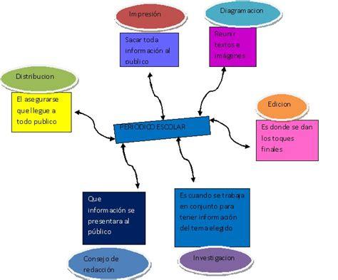 marcelitha olsya mapa mental periodico escolar