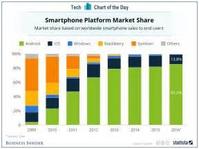 phone market android vs ios vs windows vs blackberry smartphone