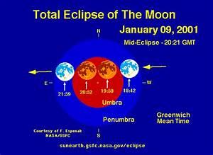 Blacesprodor  Diagram Of Solar Eclipse And Lunar