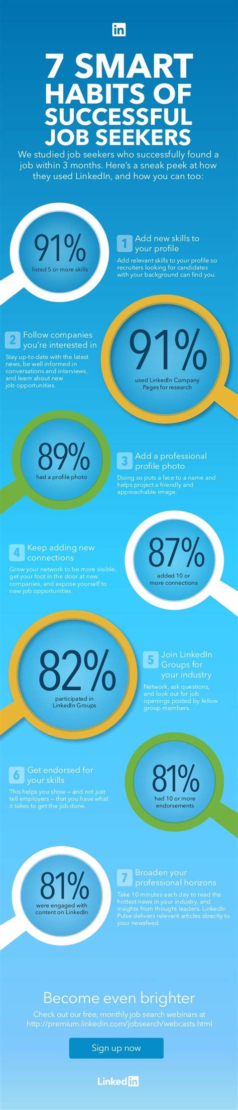 Resume 7 Habits by Seekers Infographic And 7 Habits On