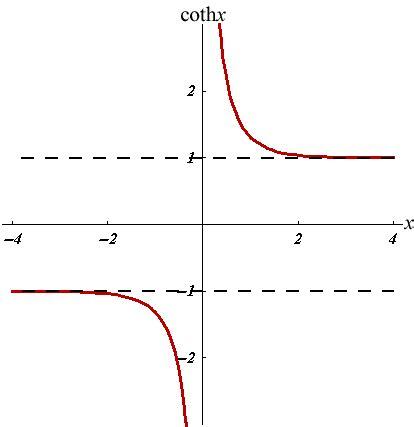 home design forum plot of hyperbolic functions