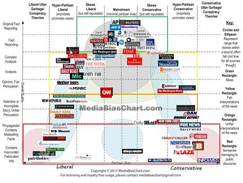 Fuentes De Información En La Era Digital