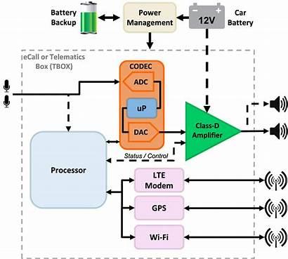 Ecall System Diagram Block Unit Telematics Does