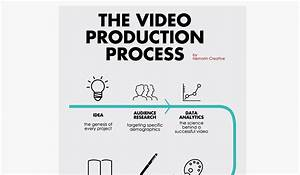 Step By Step  The Video Production Process