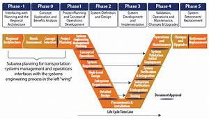 Planning For Transportation Systems Management And Operations Within Subareas