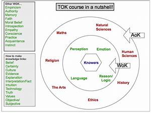 The Tok Diagram With Knowledge Links