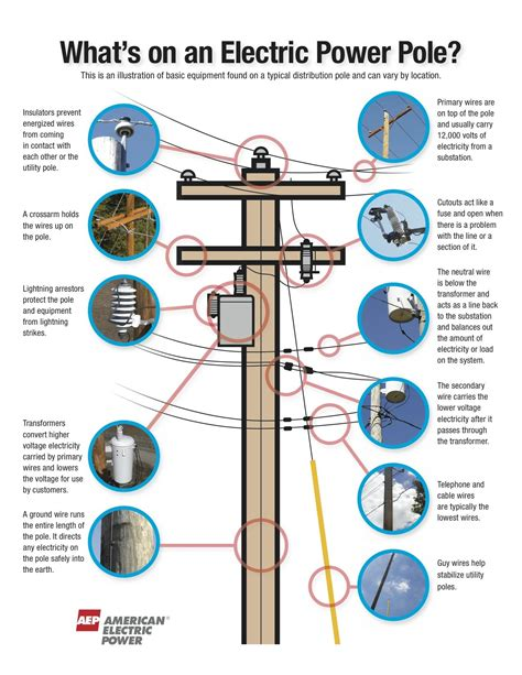 residential distribution poles what s on a power pole