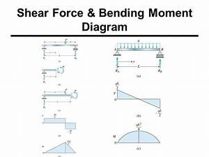 Shear Force  U0026 Bending Moments