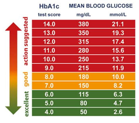 hbac diabetes ayurveda