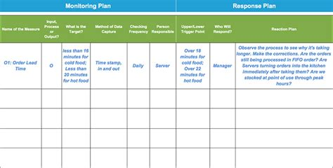 Project Monitoring Plan Template by Monitoring Response Plan Template Exle
