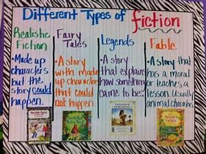 Third Grade Thinkers Kindergarten Anchor Charts Fiction