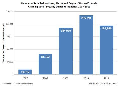 dol bureau of labor statistics index unemployment insurance minnesota autos post