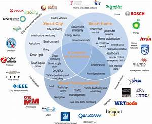 Industrial-IoT-ecosystem-including-major-applications-and ...
