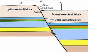 Diagrammatic Cross Section Of A Typical Growth Fault