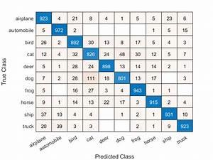 Create Confusion Matrix Chart For Classification Problem