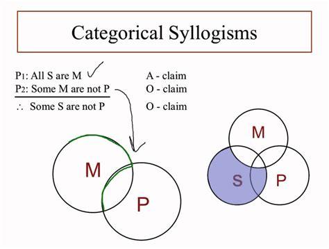 Categorical Syllogism Venn Diagram