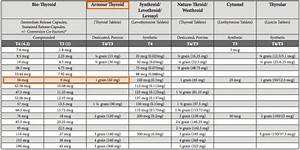 Medication Chart How To Find The Perfect Dose Of Levothyroxine For Your