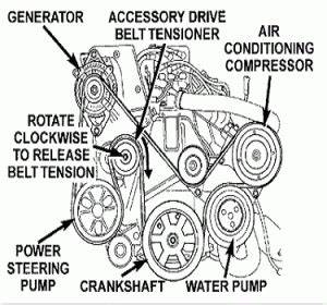 chrysler serpentine belt problem solved youfixcarscom With 1987 chrysler townandcountry accessory drive belt power steering