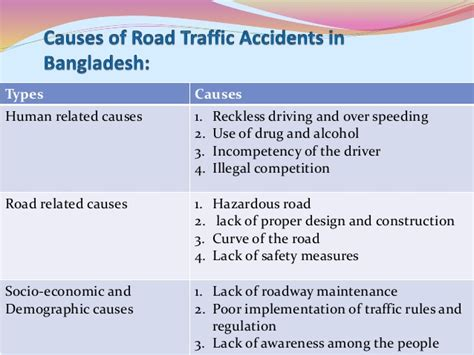 Road Traffic Accident In Bangladesh
