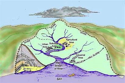 Watershed River Potomac Basin Geography Drainage Features