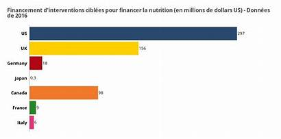 G7 Countries Much Give Developing Nutrition Aid