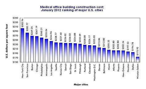 Wainscoting Cost Per Foot by Construction Cost Office Building Evstudio