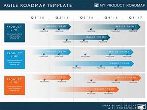 Five phase product portfolio timeline roadmapping for Software development roadmap template