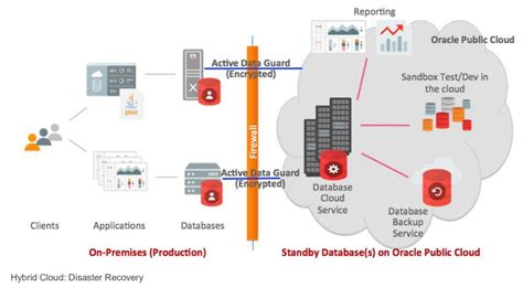 bitacora dba oracle blog estrategia de disaster