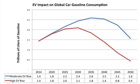 Electric Car Consumption evs could cut global gasoline use by 2040 cleantechnica