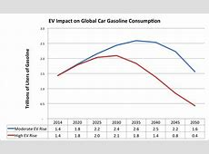 EVs Could Cut Global Gasoline Use By 2040 CleanTechnica