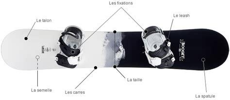 comment choisir snowboard wedze