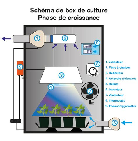 extracteur d air chambre de culture box de culture indoor discount