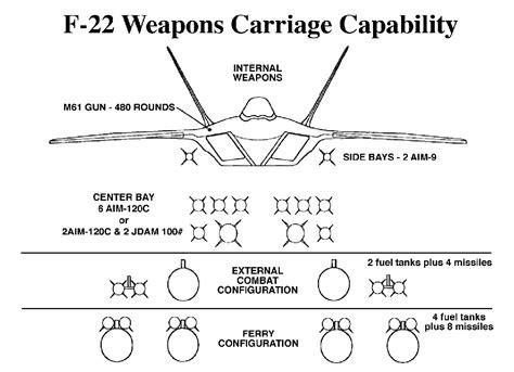 Raptor armament pictures - General F-22A Raptor forum