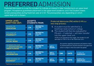 requirements deadlines undergraduate admissions With college admission