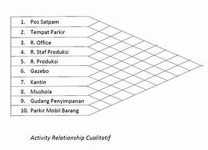 Info Seputar Ahm  Tugas Iv  Activity Relationship Diagram