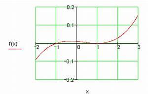 Berechnen Von Nullstellen : l sungen achsenschnittpunkte und graphen ganzrationaler funktionen i nullstellen berechnen und ~ Themetempest.com Abrechnung