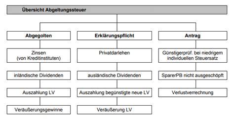 abgeltungssteuer  deutschland mit rechner