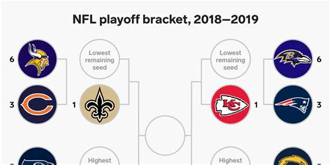 nfl playoff bracket   season ended today