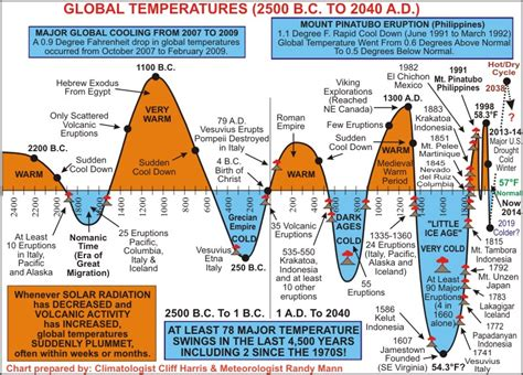 Climatologist Explains on Camera Climate Change is The ...
