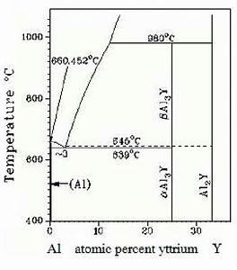 A Part Of The Al U2013y Phase Diagramm