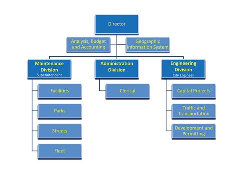 org chart department of works organization chart