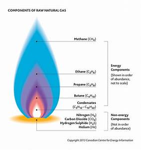 Natural Gas Flame Symbol  Gas Lighting Meaning