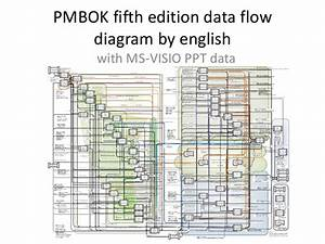 Pmbok5 Data Flow Diagram In English Ms